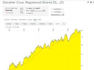Danaher-Chart1