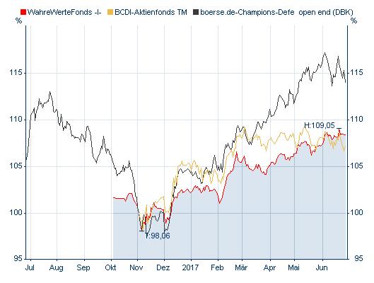 dividendenstarke aktien 2017